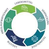ZLV Verpackungssymposium 2019 Kempten